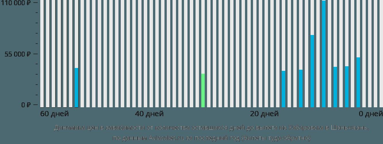 Динамика цен в зависимости от количества оставшихся дней до вылета из Хабаровска в Шэньчжэнь