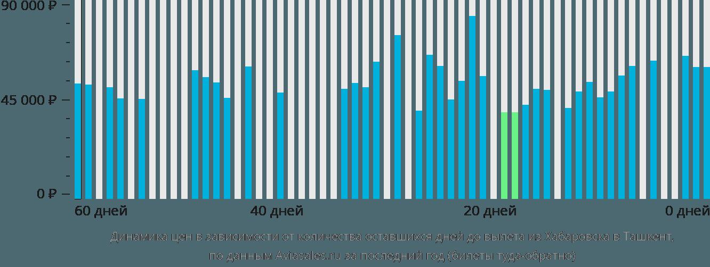 Динамика цен в зависимости от количества оставшихся дней до вылета из Хабаровска в Ташкент
