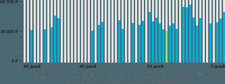 Динамика цен в зависимости от количества оставшихся дней до вылета из Хабаровска в Тюмень