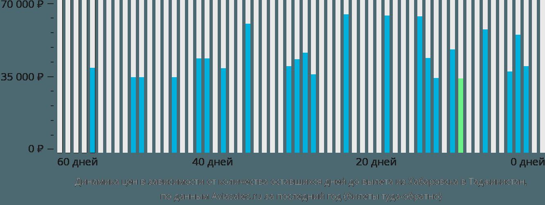 Динамика цен в зависимости от количества оставшихся дней до вылета из Хабаровска в Таджикистан