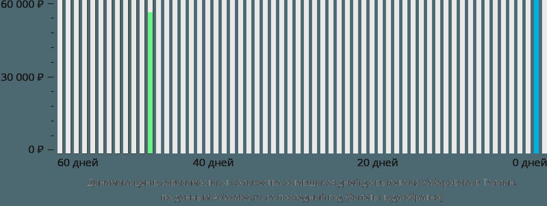 Динамика цен в зависимости от количества оставшихся дней до вылета из Хабаровска в Таллин