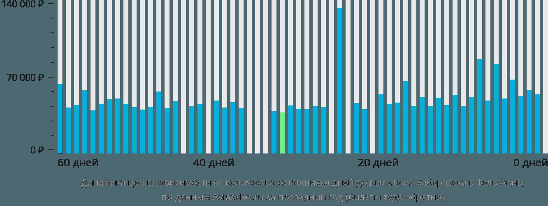 Динамика цен в зависимости от количества оставшихся дней до вылета из Хабаровска в Тель-Авив