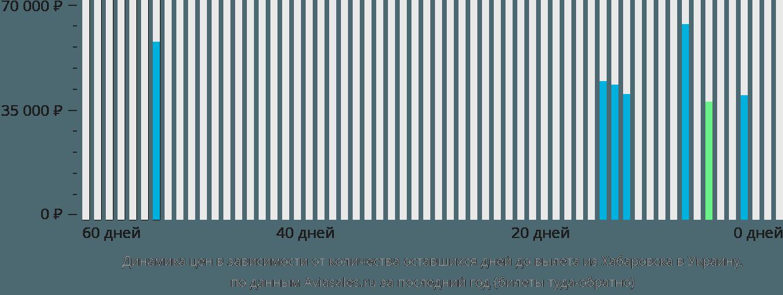 Динамика цен в зависимости от количества оставшихся дней до вылета из Хабаровска в Украину