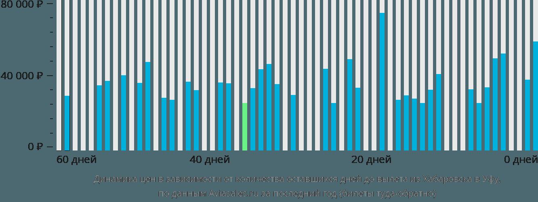 Динамика цен в зависимости от количества оставшихся дней до вылета из Хабаровска в Уфу