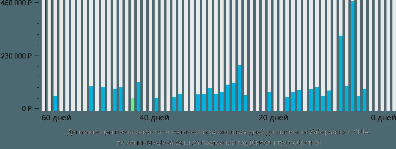 Динамика цен в зависимости от количества оставшихся дней до вылета из Хабаровска в США