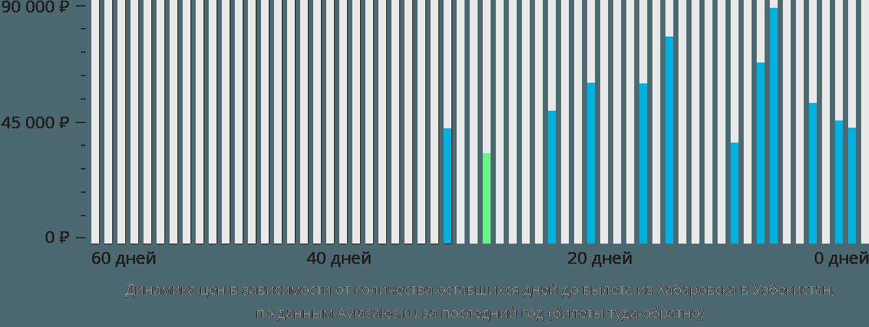 Динамика цен в зависимости от количества оставшихся дней до вылета из Хабаровска в Узбекистан