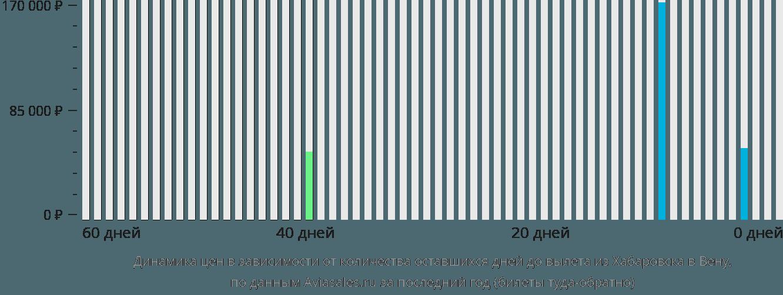 Динамика цен в зависимости от количества оставшихся дней до вылета из Хабаровска в Вену