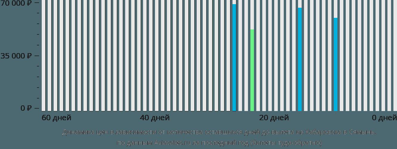 Динамика цен в зависимости от количества оставшихся дней до вылета из Хабаровска в Сямынь