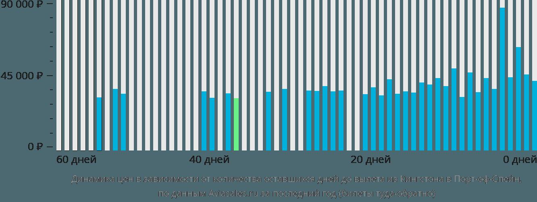 Динамика цен в зависимости от количества оставшихся дней до вылета из Кингстона в Порт-оф-Спейн