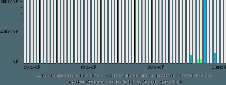 Динамика цен в зависимости от количества оставшихся дней до вылета из Кингстона в Россию