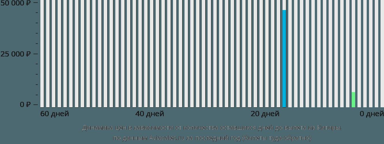 Динамика цен в зависимости от количества оставшихся дней до вылета из Китиры