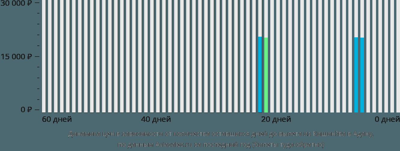 Динамика цен в зависимости от количества оставшихся дней до вылета из Кишинёва в Адану