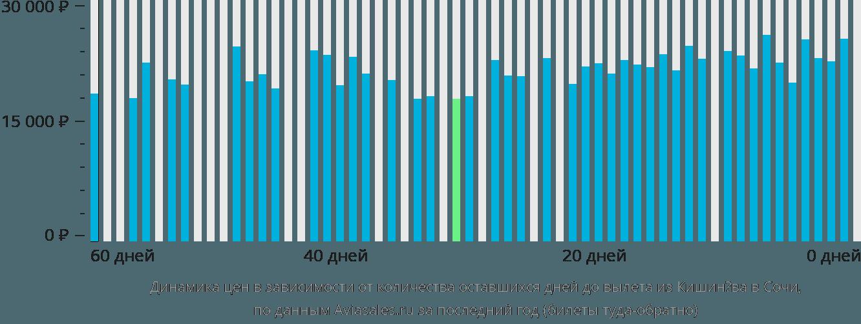 Динамика цен в зависимости от количества оставшихся дней до вылета из Кишинёва в Сочи