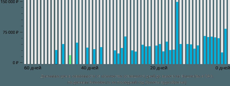 Динамика цен в зависимости от количества оставшихся дней до вылета из Кишинёва в ОАЭ
