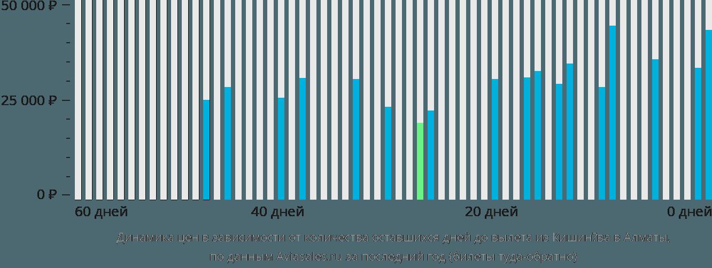 Динамика цен в зависимости от количества оставшихся дней до вылета из Кишинёва в Алматы