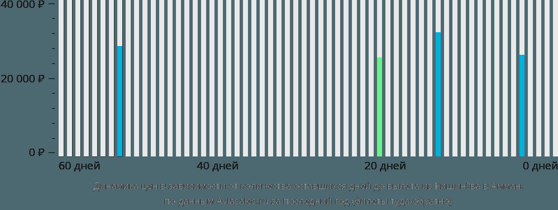 Динамика цен в зависимости от количества оставшихся дней до вылета из Кишинёва в Амман