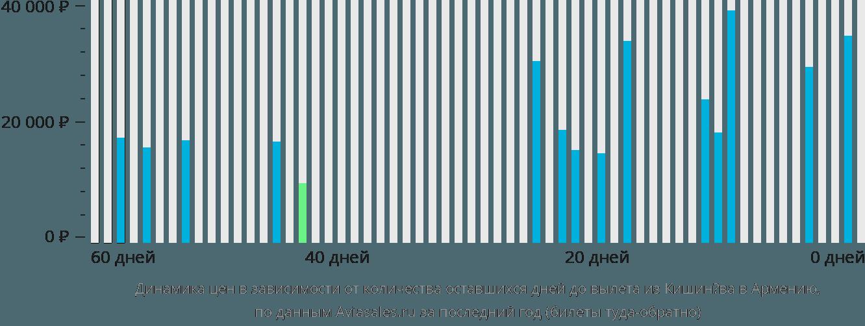 Динамика цен в зависимости от количества оставшихся дней до вылета из Кишинёва в Армению