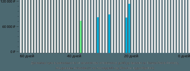 Динамика цен в зависимости от количества оставшихся дней до вылета из Кишинёва в Атланту