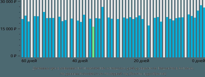 Динамика цен в зависимости от количества оставшихся дней до вылета из Кишинёва в Анталью