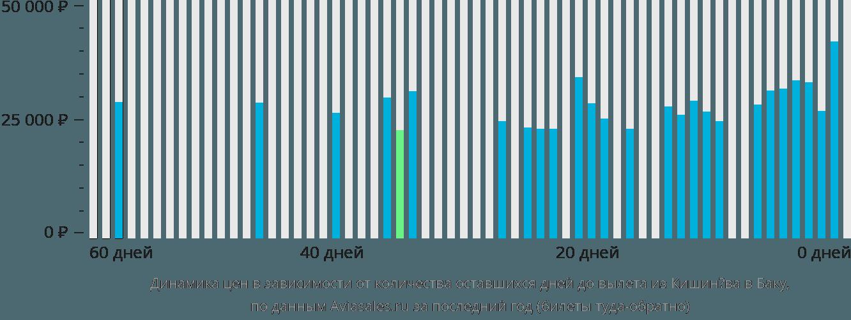Динамика цен в зависимости от количества оставшихся дней до вылета из Кишинёва в Баку