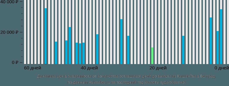 Динамика цен в зависимости от количества оставшихся дней до вылета из Кишинёва в Белград