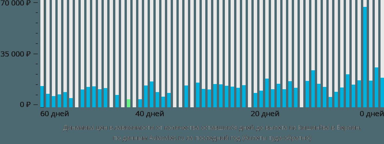 Динамика цен в зависимости от количества оставшихся дней до вылета из Кишинёва в Берлин