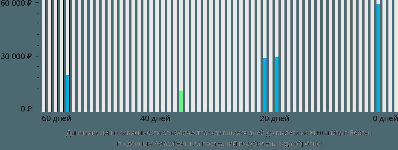 Динамика цен в зависимости от количества оставшихся дней до вылета из Кишинёва в Берген