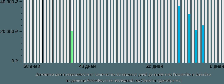 Динамика цен в зависимости от количества оставшихся дней до вылета из Кишинёва в Бильбао