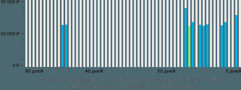 Динамика цен в зависимости от количества оставшихся дней до вылета из Кишинёва в Пекин