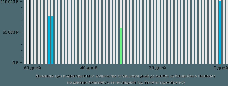 Динамика цен в зависимости от количества оставшихся дней до вылета из Кишинёва в Нашвилл