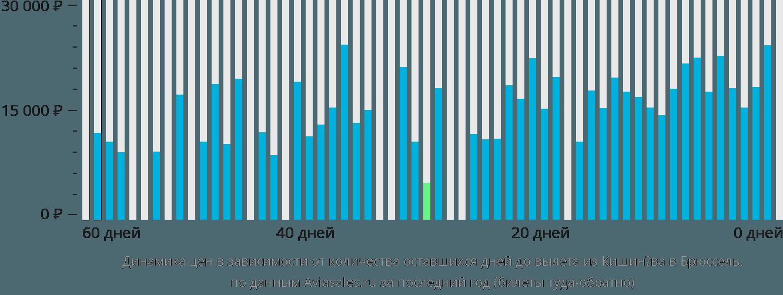Динамика цен в зависимости от количества оставшихся дней до вылета из Кишинёва в Брюссель