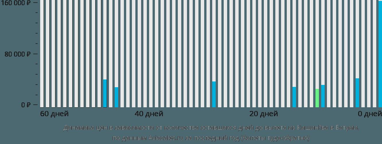 Динамика цен в зависимости от количества оставшихся дней до вылета из Кишинёва в Батуми