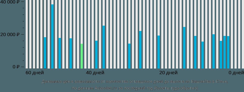 Динамика цен в зависимости от количества оставшихся дней до вылета из Кишинёва в Кёльн