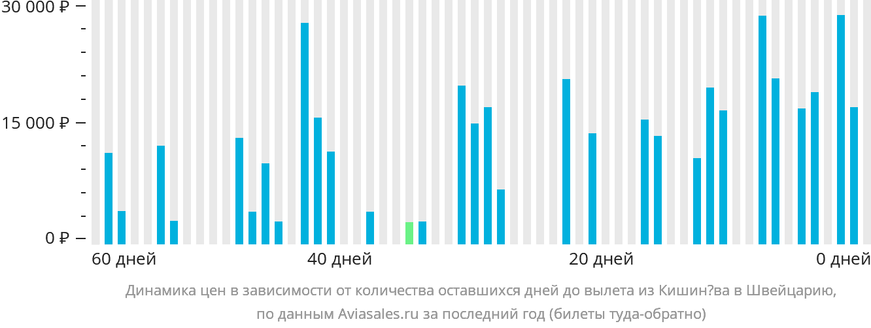 Динамика цен в зависимости от количества оставшихся дней до вылета из Кишинёва в Швейцарию