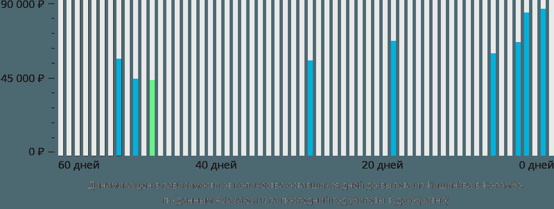 Динамика цен в зависимости от количества оставшихся дней до вылета из Кишинёва в Коломбо