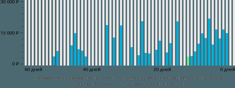 Динамика цен в зависимости от количества оставшихся дней до вылета из Кишинёва в Копенгаген