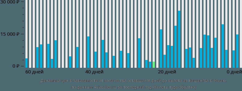 Динамика цен в зависимости от количества оставшихся дней до вылета из Кишинёва в Чехию