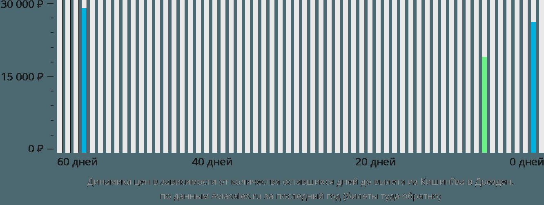 Динамика цен в зависимости от количества оставшихся дней до вылета из Кишинёва в Дрезден