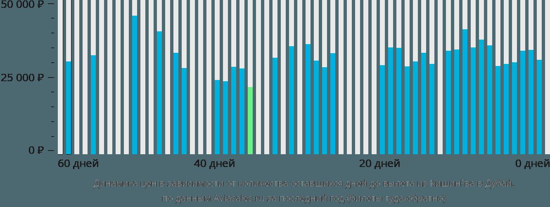 Динамика цен в зависимости от количества оставшихся дней до вылета из Кишинёва в Дубай