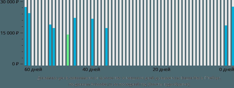 Динамика цен в зависимости от количества оставшихся дней до вылета из Кишинёва в Гётеборг