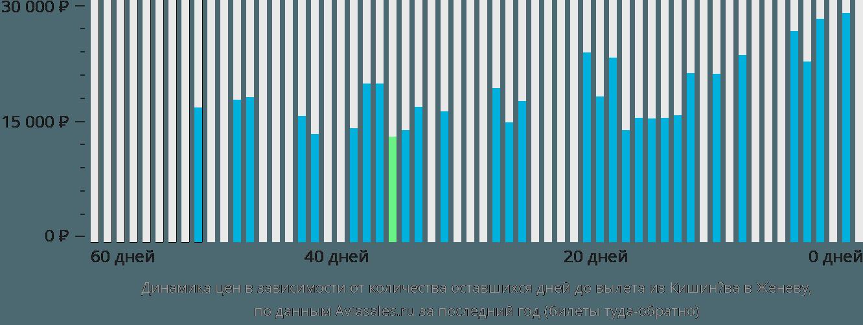 Динамика цен в зависимости от количества оставшихся дней до вылета из Кишинёва в Женеву