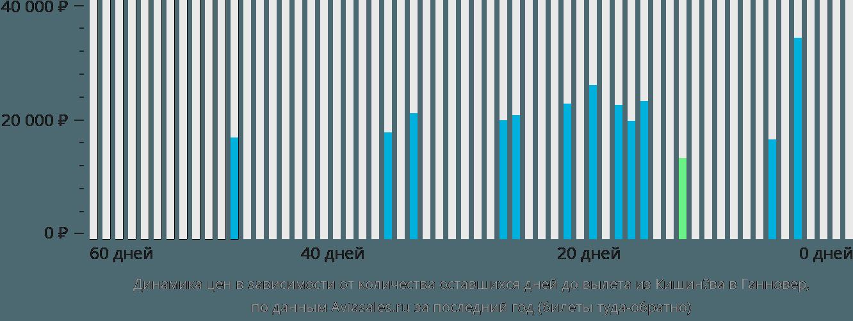 Динамика цен в зависимости от количества оставшихся дней до вылета из Кишинёва в Ганновер