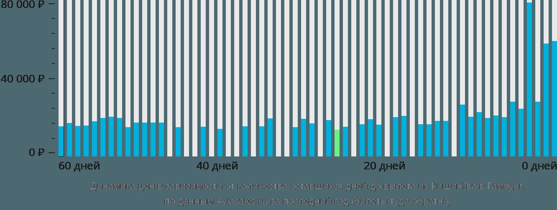 Динамика цен в зависимости от количества оставшихся дней до вылета из Кишинёва в Гамбург