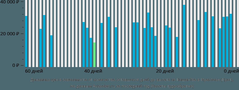 Динамика цен в зависимости от количества оставшихся дней до вылета из Кишинёва в Ираклион (Крит)