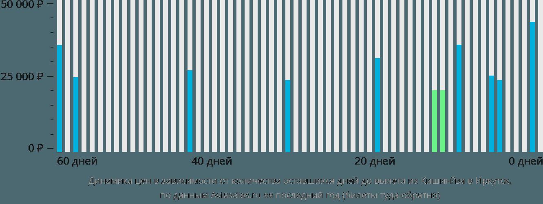 Динамика цен в зависимости от количества оставшихся дней до вылета из Кишинёва в Иркутск