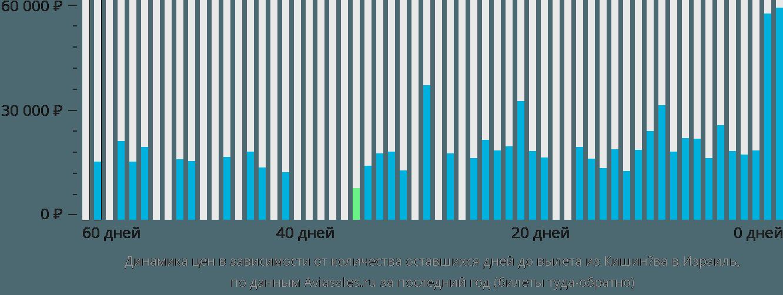 Динамика цен в зависимости от количества оставшихся дней до вылета из Кишинёва в Израиль