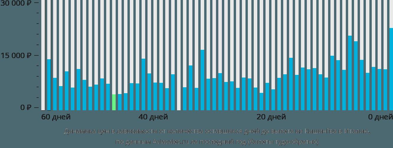 Динамика цен в зависимости от количества оставшихся дней до вылета из Кишинёва в Италию