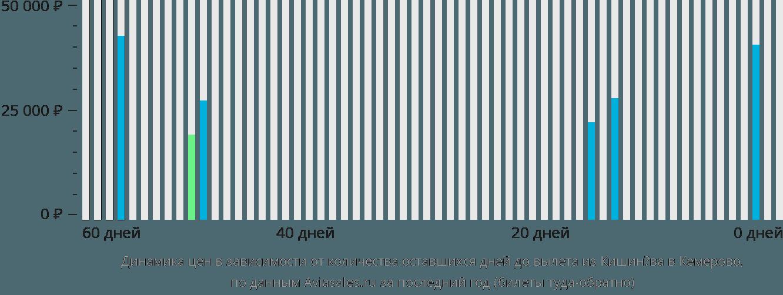 Динамика цен в зависимости от количества оставшихся дней до вылета из Кишинёва в Кемерово