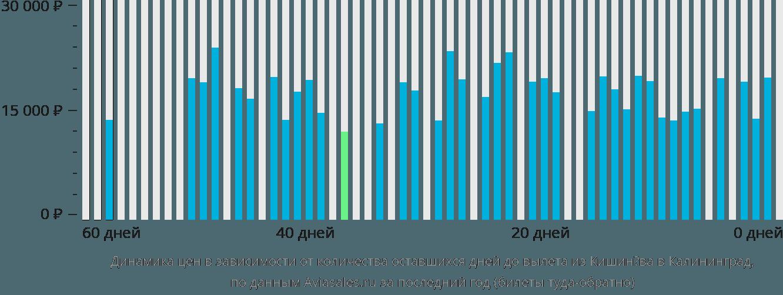 Динамика цен в зависимости от количества оставшихся дней до вылета из Кишинёва в Калининград