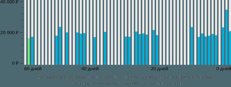 Динамика цен в зависимости от количества оставшихся дней до вылета из Кишинёва в Самару
